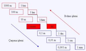 uzunluk birimleri 10'ar 10'ar artar veya azalır